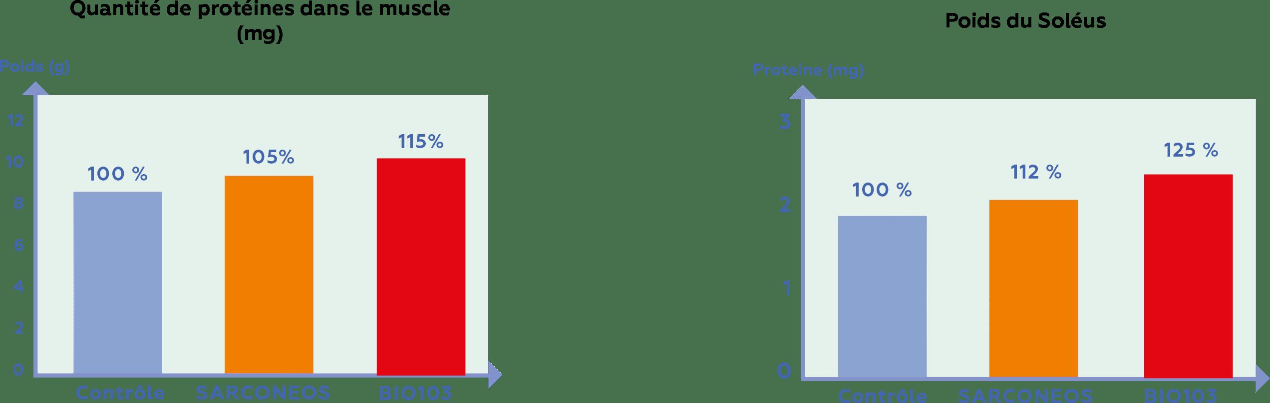 schémas-Biophytis-pour doc de base v45